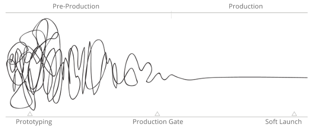 The Journey to Production