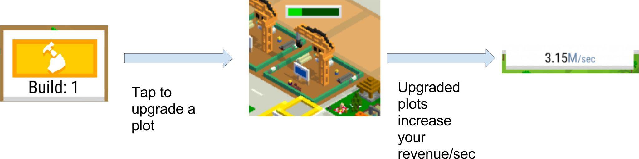 Core Interaction of Bit City