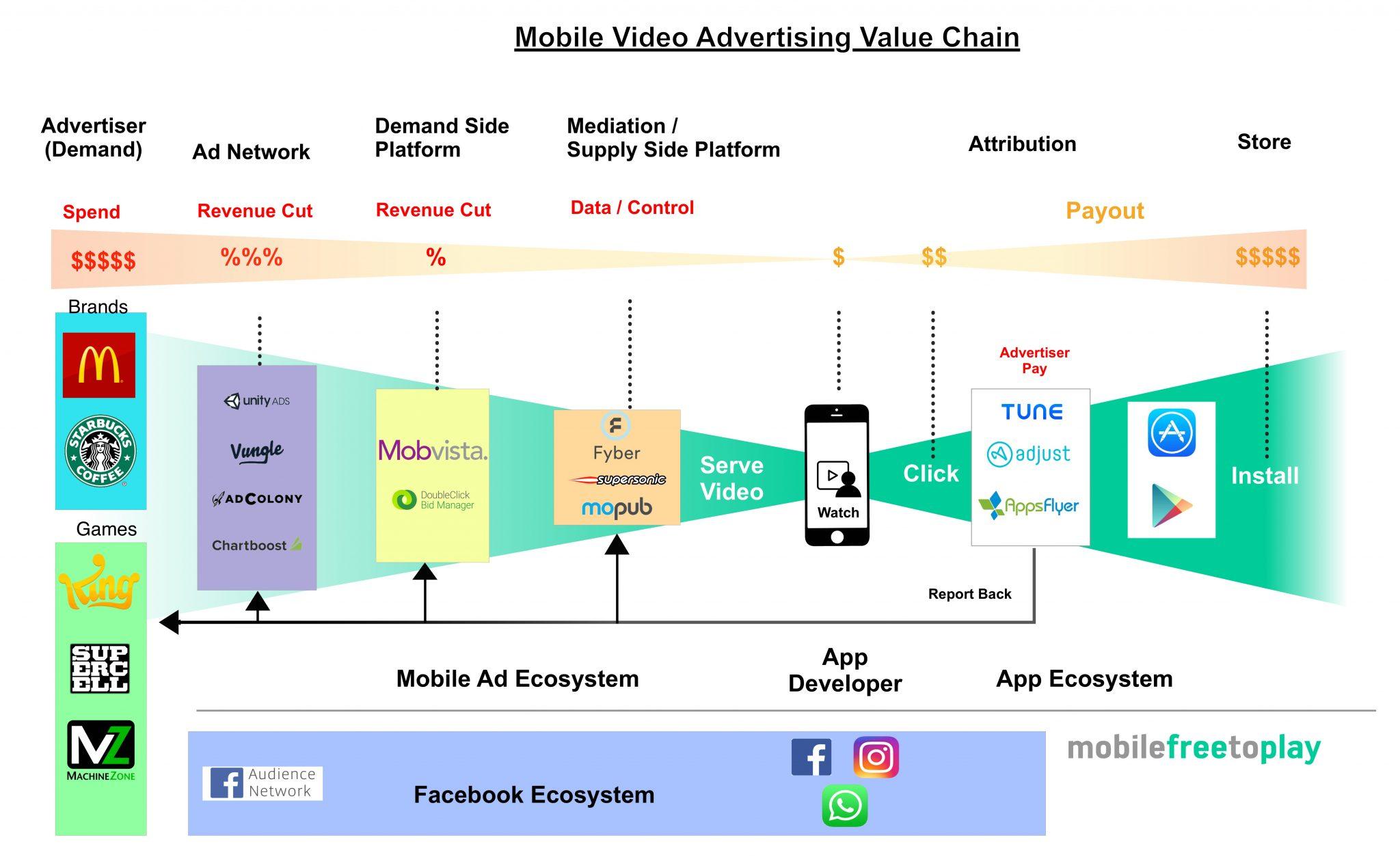 mobile-video-ad-value-chain