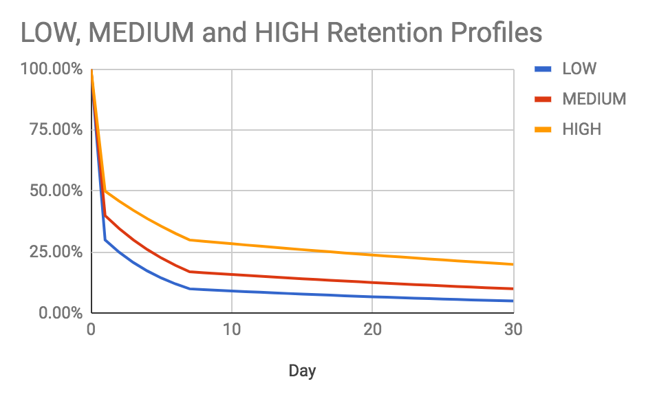 Why obsessing with retention metrics risks killing your game 7