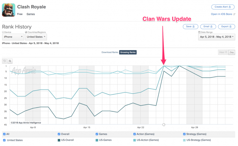Clash Royale Clan Wars - An update to re-engage its loyal fans? - 8