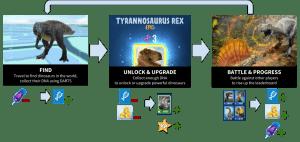 Jurassic park core game loop, Find dinosaur, unlock and upgrade, battle and progress