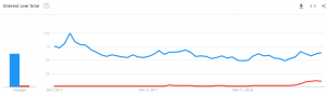 Pokemon (Blue) vs Jurassic Park (Red) in Google Trends in the last 12 months, Location based gaming