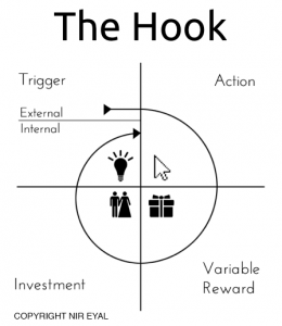 The Hook from hooked a book by Nir Eyal. Trigger external internal, Action, Variable reward, Investment