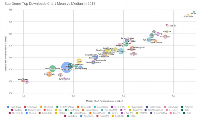 Sub Genre Top Downloads Chart Mean vs Median in 2018